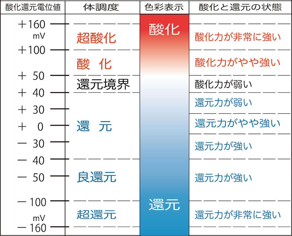 酸化還元電位についての早わかり図
